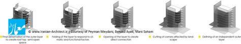 ساختمان اداری ـ تجاری گروه سروین / پیمان میدانی، بهزاد آیتی، مانی سهام