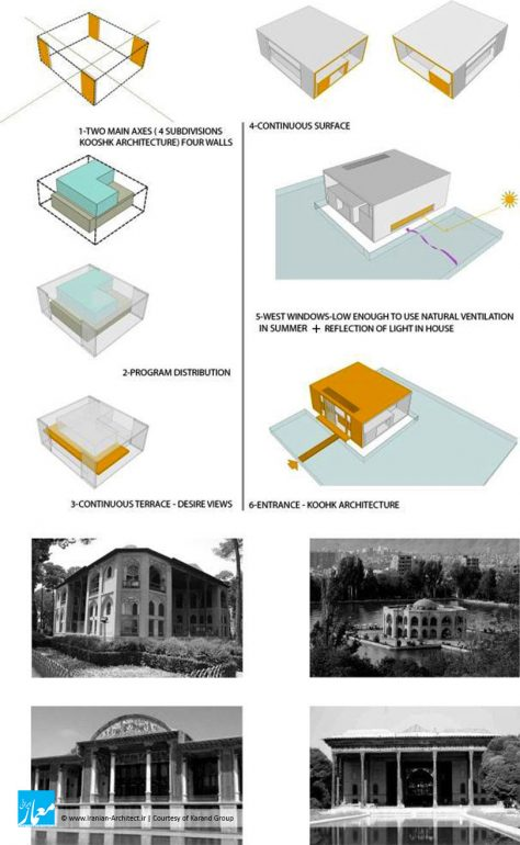 ویلای شمس / گروه معماری کارند