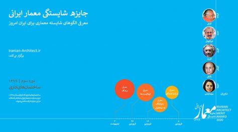 Iranian Architect Merit Award 2020